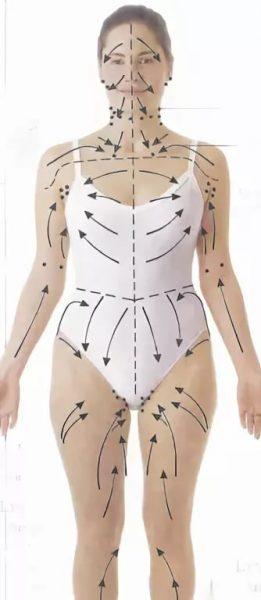 Направление движений во время лимфодренажного массажа