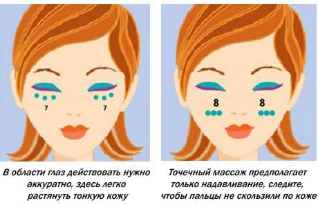 Расположение акупунктурных точек на щеках и под глазами