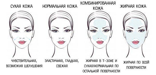 Разные типы кожи лица у женщин