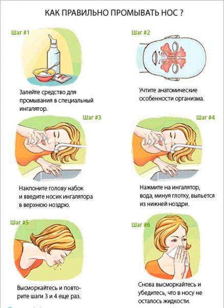 Схема правильного промывания носа