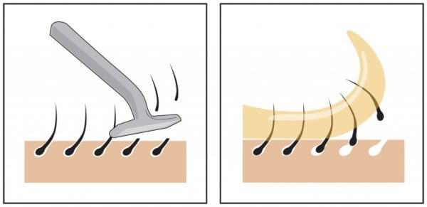 Принцип депиляции бритвой и воском