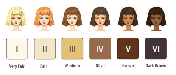 Типы кожи по классификации Фитцпатрика