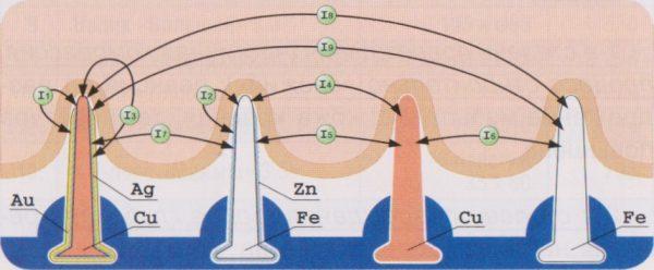 принцип действия гальванического тока, генерируемого иглами аппликатора