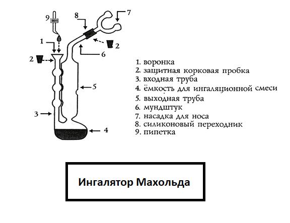 Конструкция ингалятора Махольда