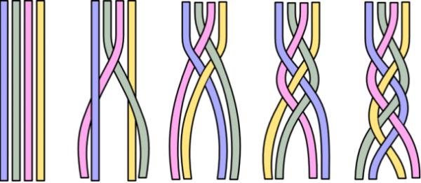 Схема плетения классической косы из четырёх прядей
