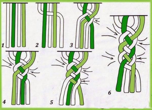 Схема плетения косы с параллельными прядями