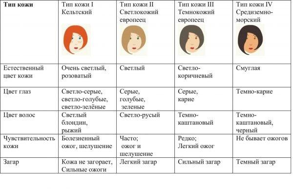 Таблица «Фототипы»