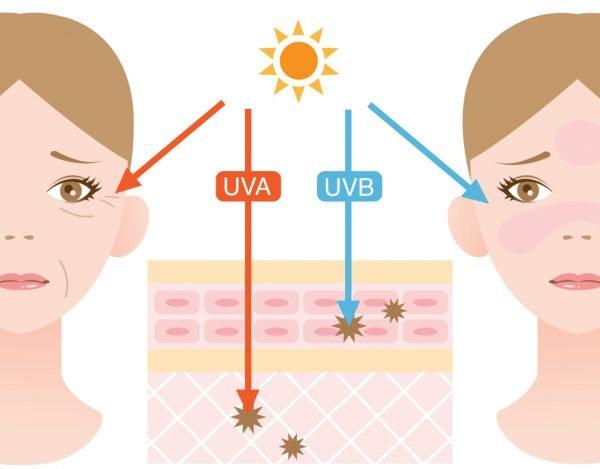 Воздействие ультрафиолета на организм человека