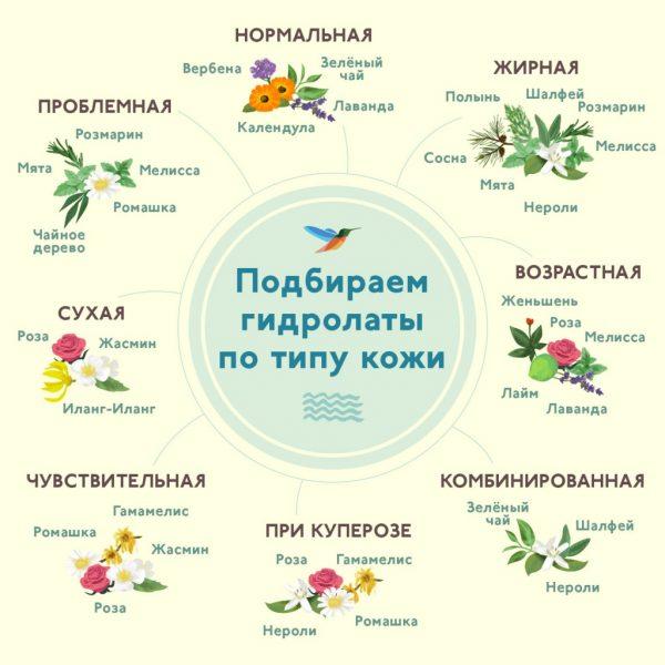 Гидролаты для разных типов кожи