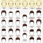 Стрижки для разных типов лица